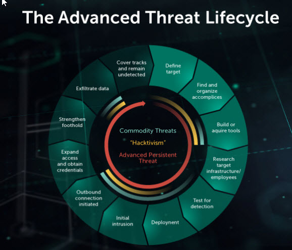content/da-dk/images/repository/isc/2018-images/5-warning-signs-of-advanced-persistent-threat.jpg