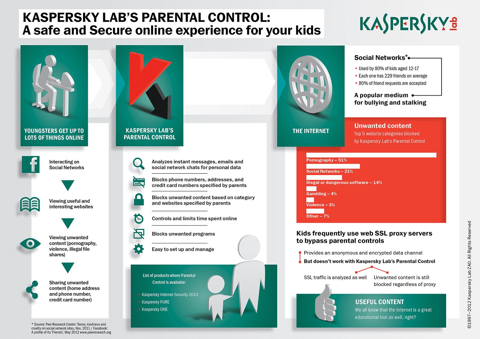 Parental Control Infographic