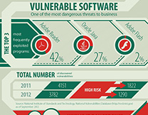 content/da-dk/images/repository/isc/Kaspersky-Lab-Infographics-Vulnerable-software-thumbnail.jpg